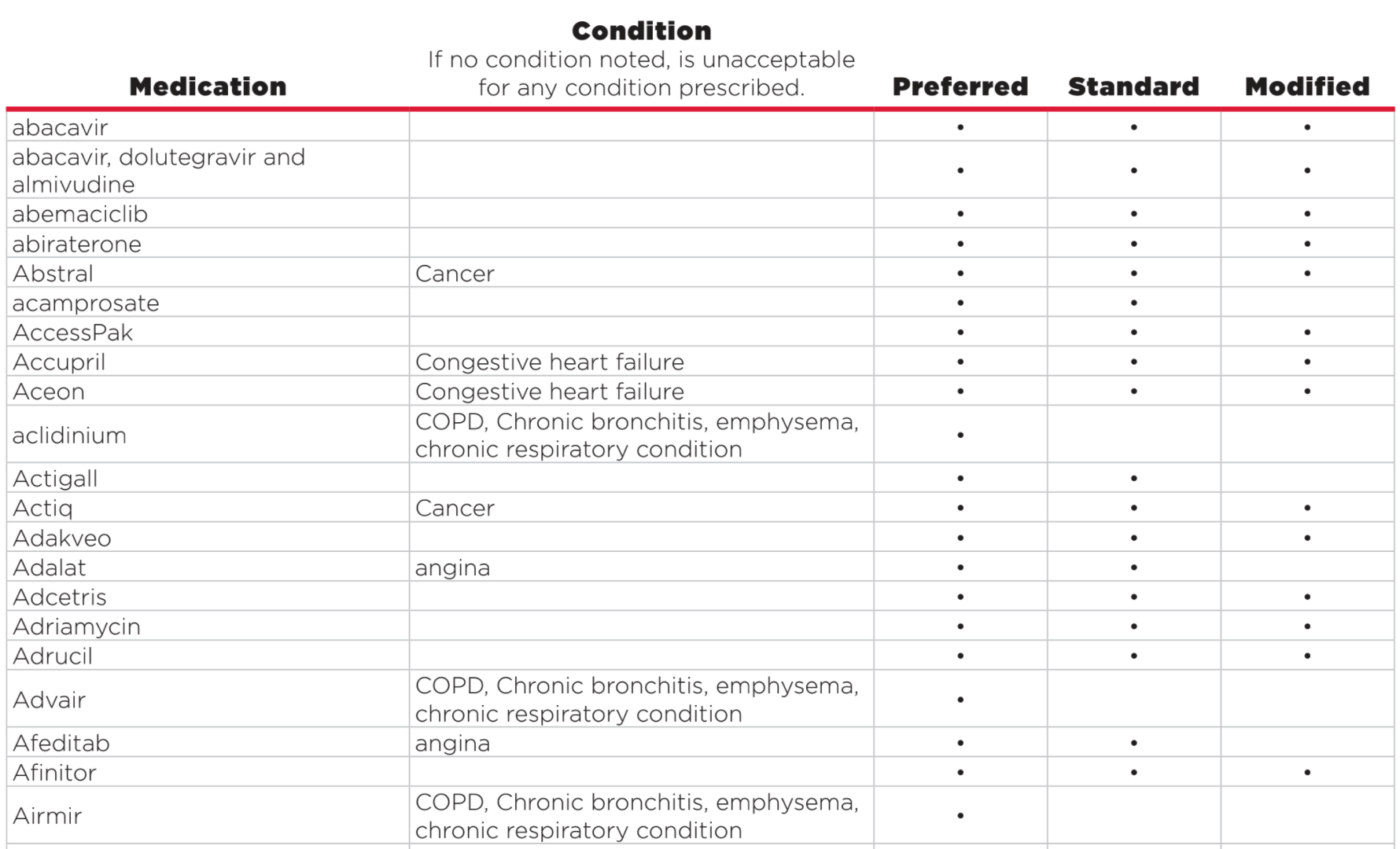 Accendo-CVS-Health-Drug-List-Final-Expense