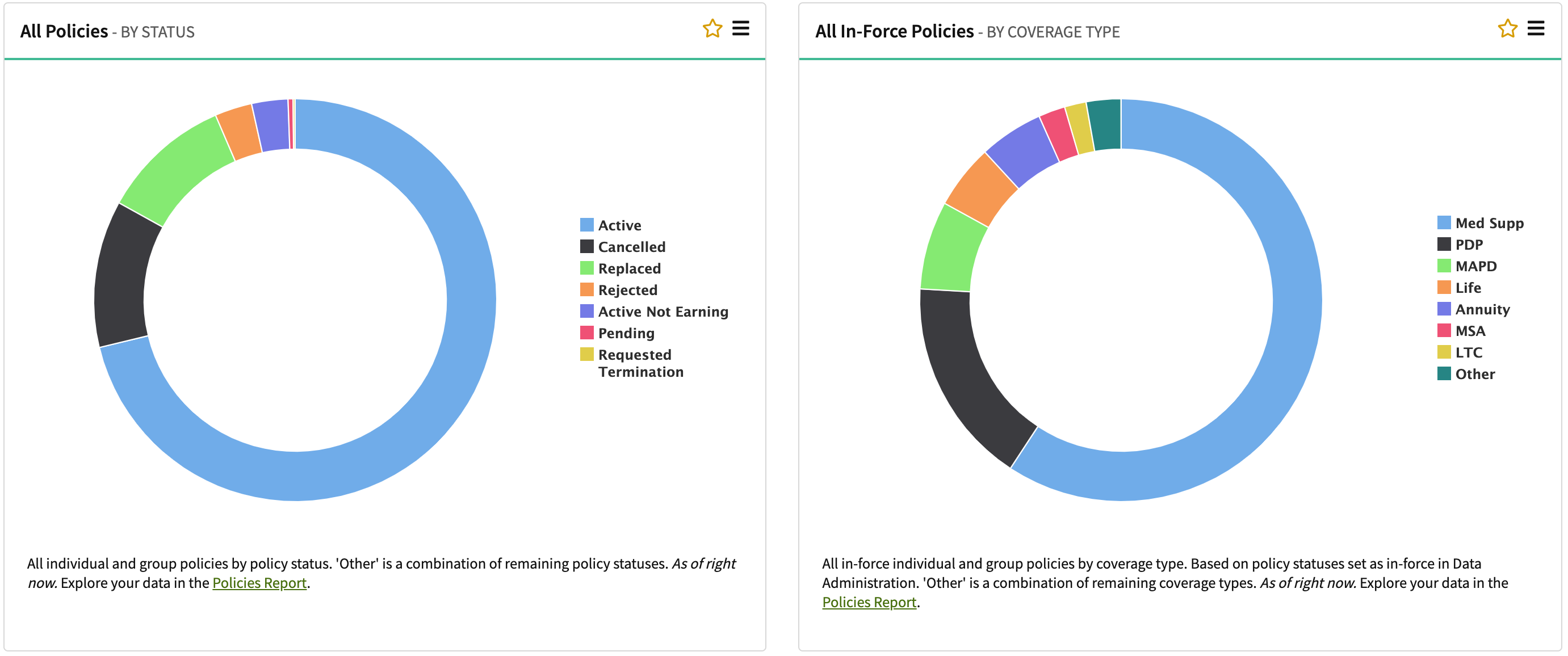 AgencyBloc Dashboard All Policies Example