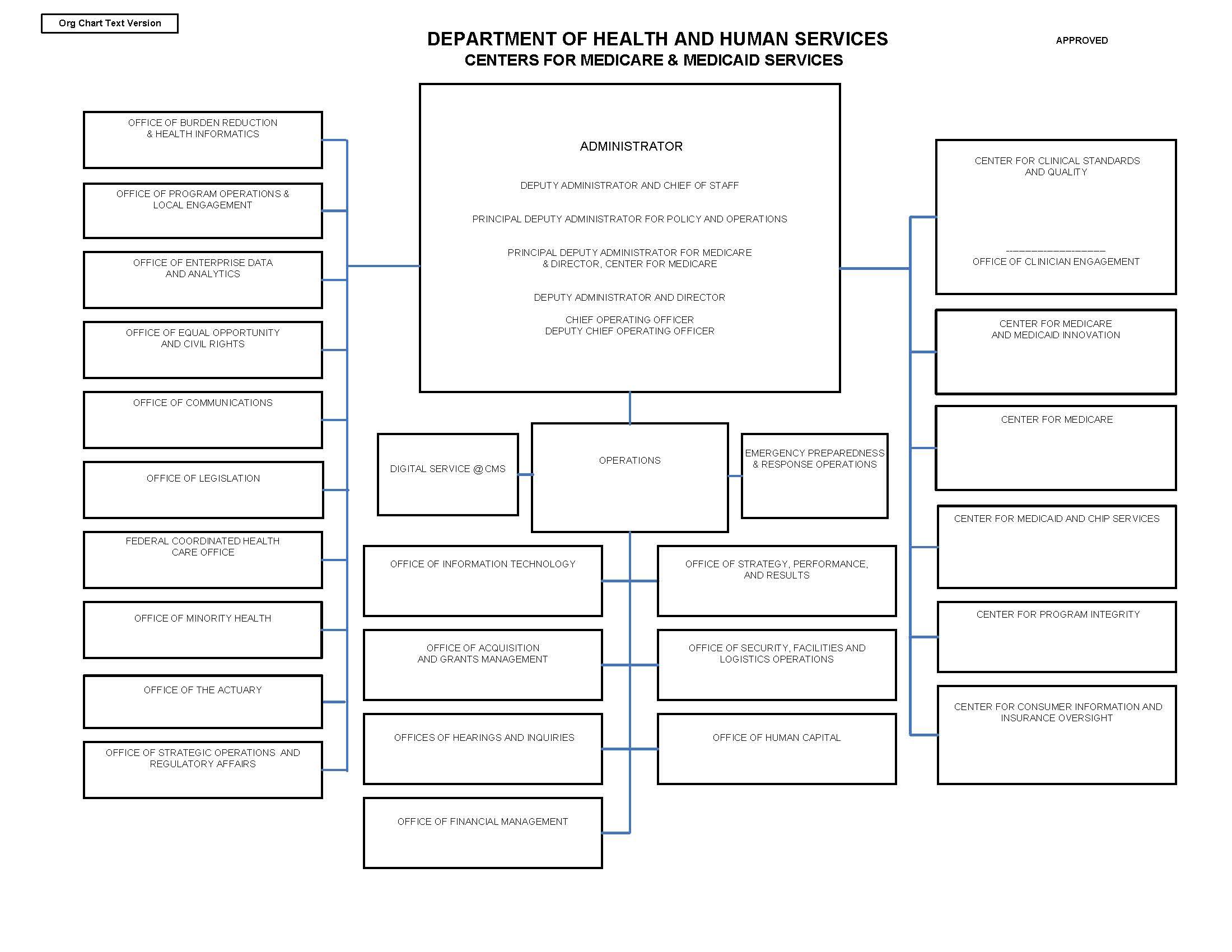 CMS_Organizational_Chart