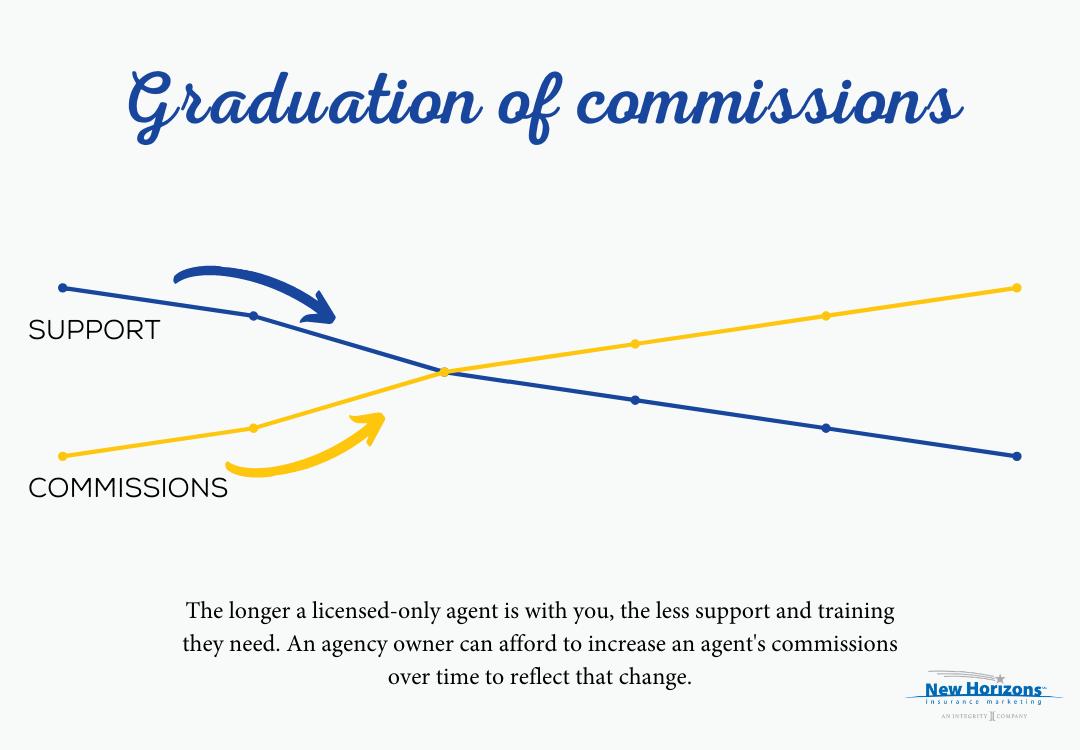 Graduation of commissions