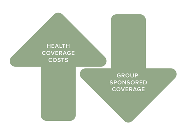 Health coverage costs are on the rise for group health