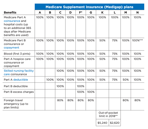 How to Sell Medicare Supplements Plans A through N