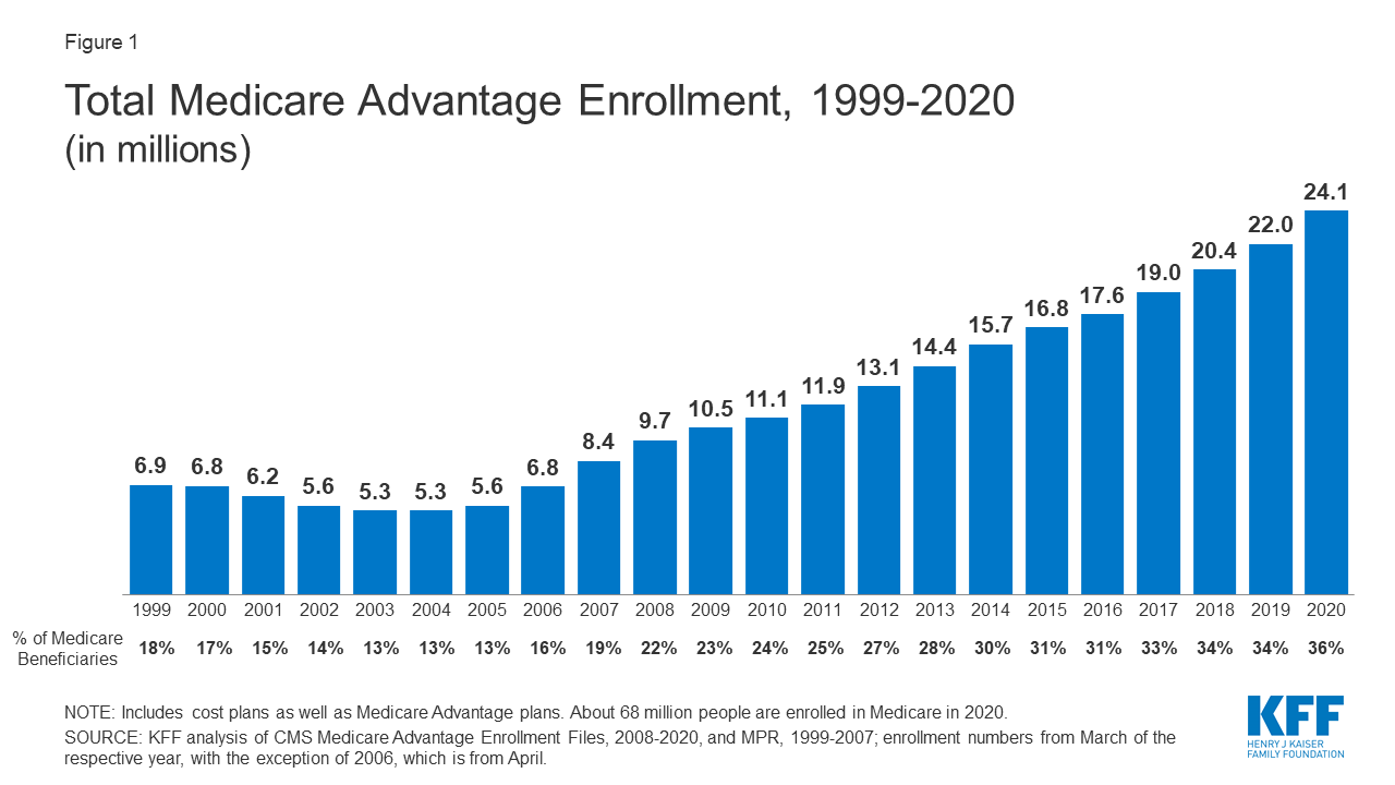 KFF-total-medicare-advantage-enrollment