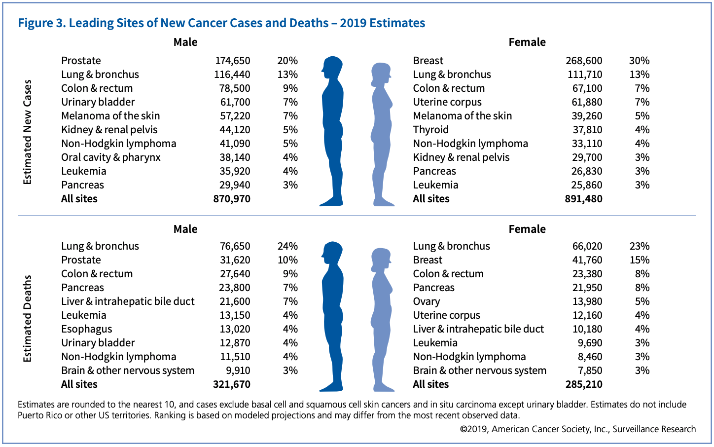New-Cancer-Cases-and-Deaths-2019