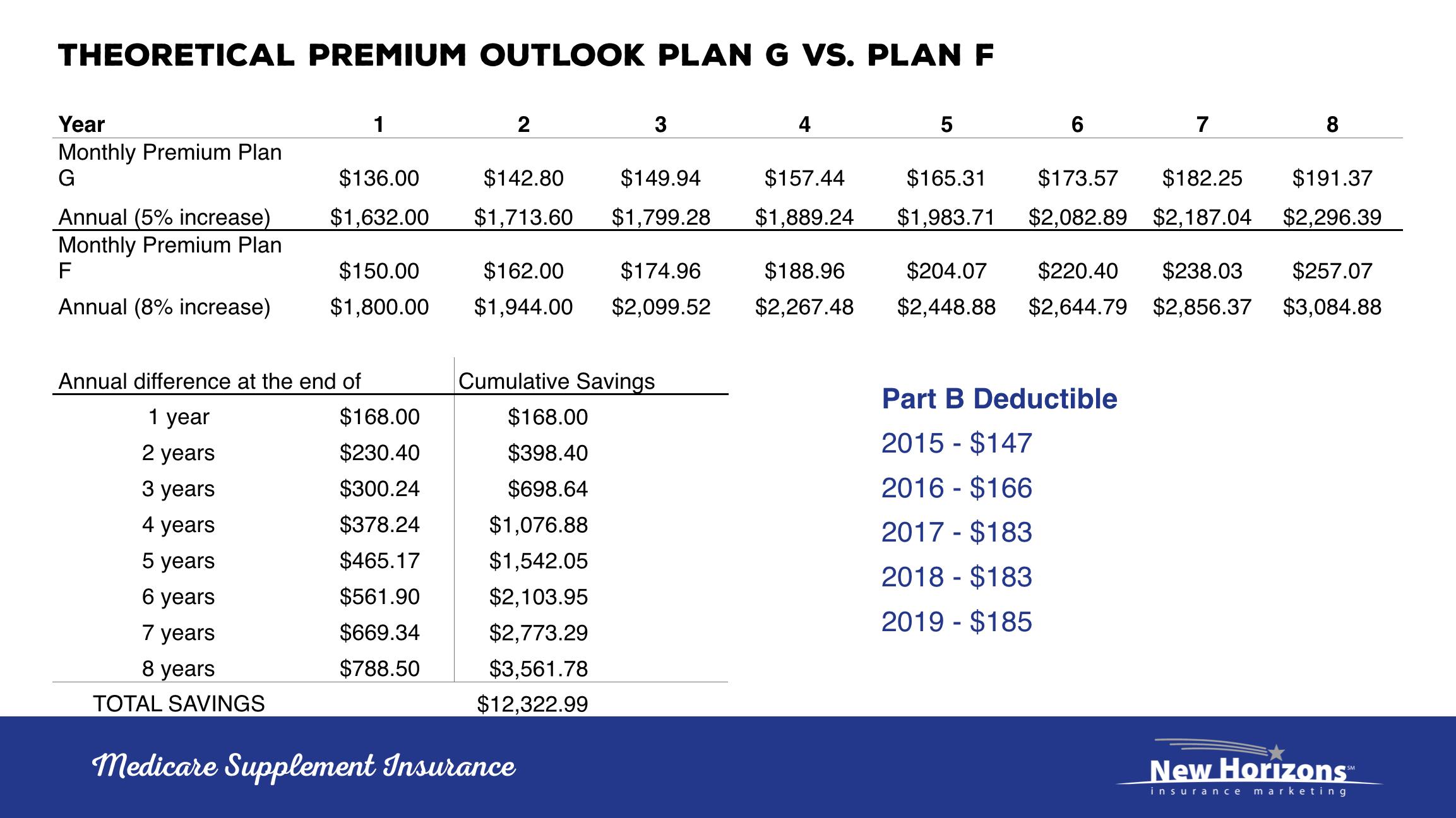Plan G vs Plan F Premiums