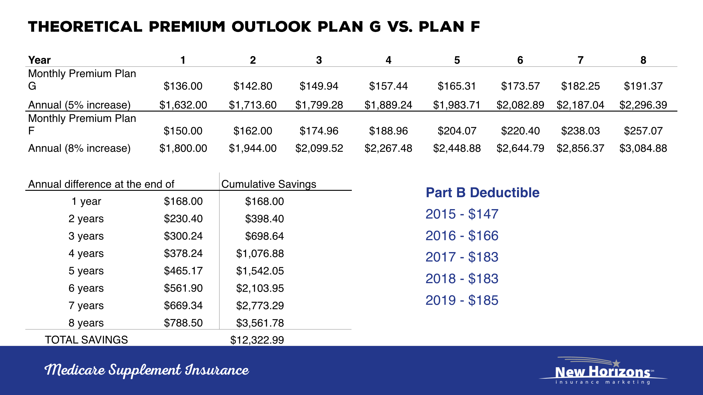 Plan G vs Plan F Premiums