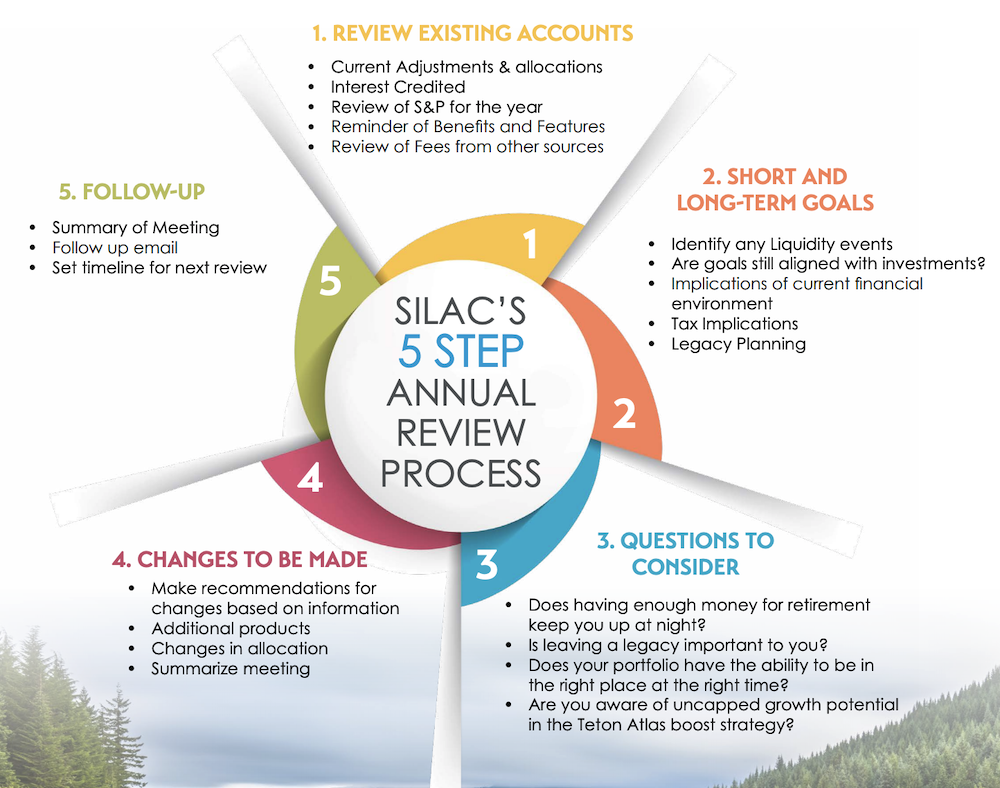 SILAC-fixed-index-annuity-review-process