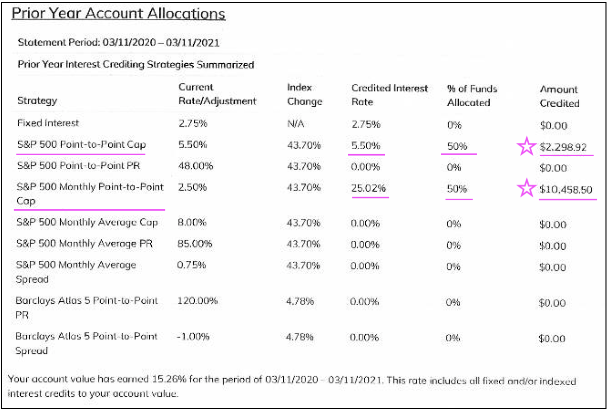 fixed-index-annuity-real-client-interest-crediting