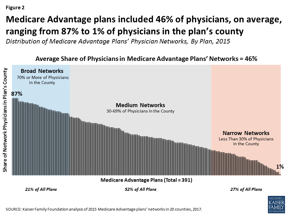 medicare-advantage-networks-kff