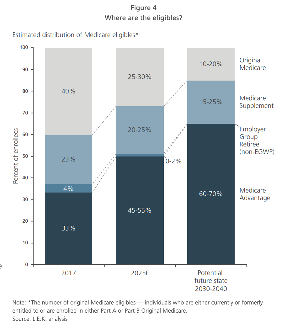 medicare-advantage-penetration-vs-medicare-supplements-2021