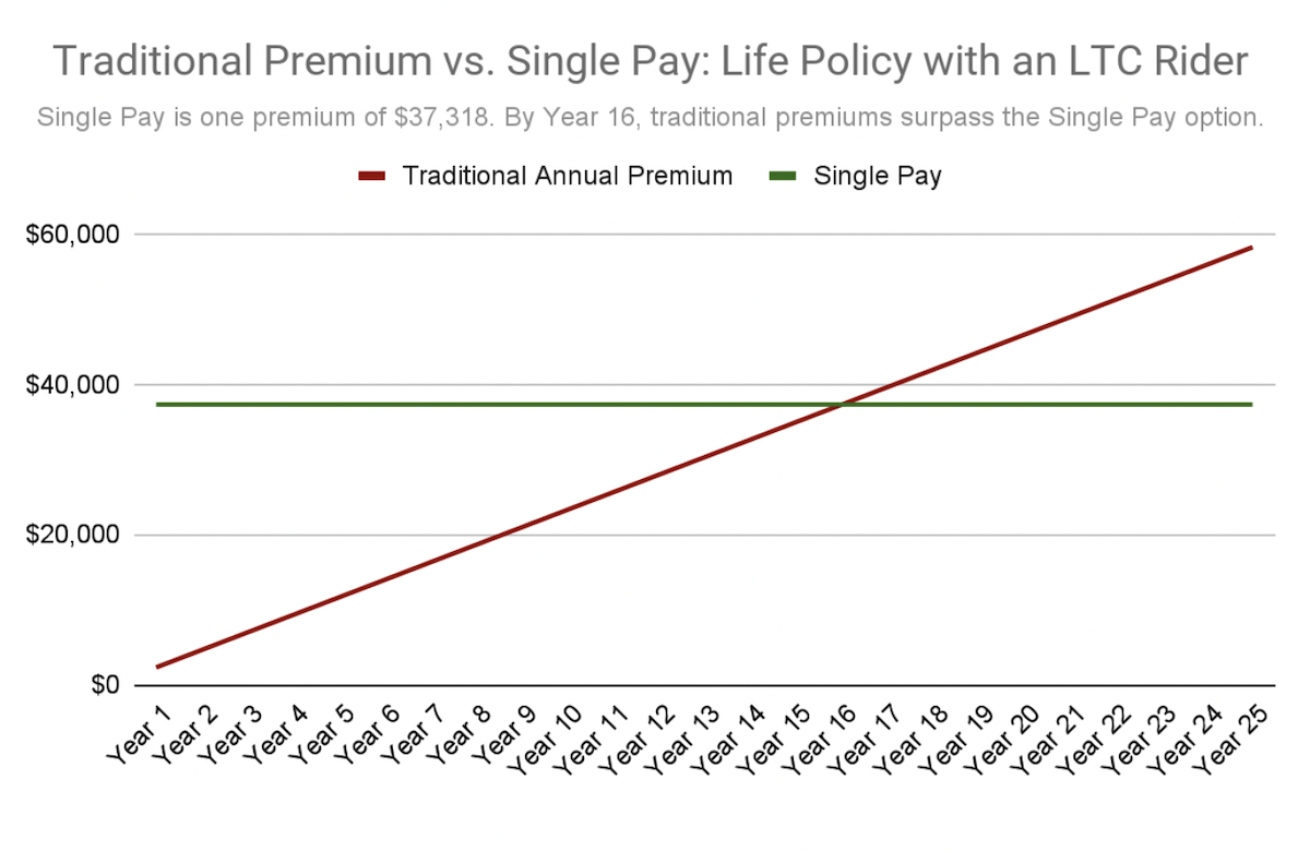 traditional premium vs single pay on a life w ltc rider policy