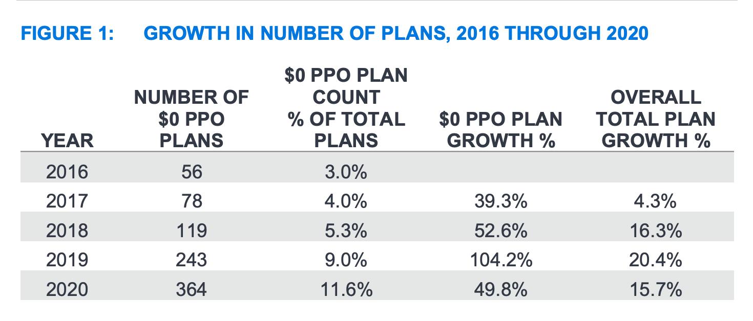zero-premium-ppos-are-popular-medicare-advantage-plans