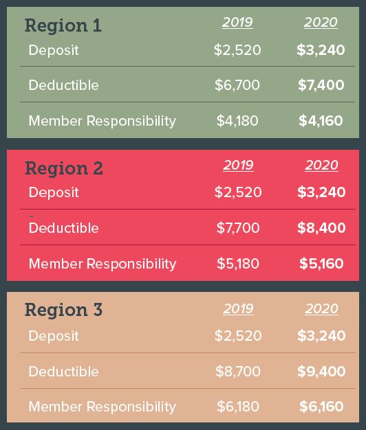 2020 Lasso MSA Deposit and Deductibles