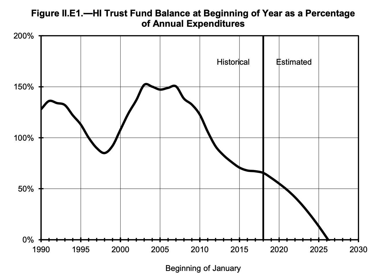 Medicare-report-2019-fund-balance