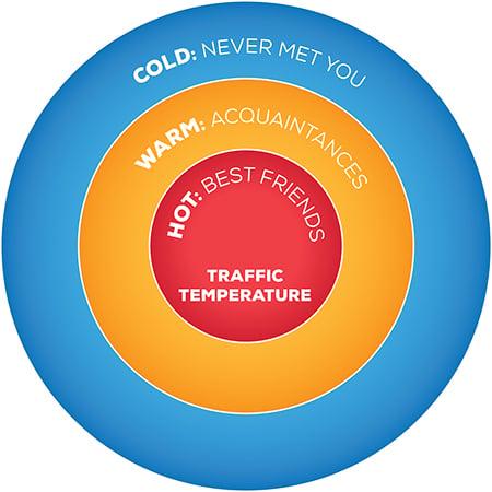 TrafficTemperature