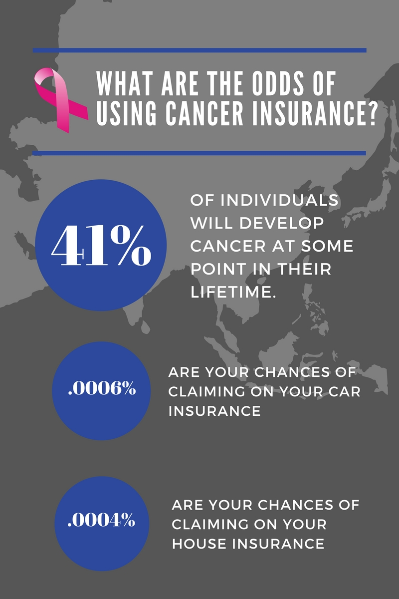 WHAT ARE THE ODDS OF USING CANCER INSURANCE