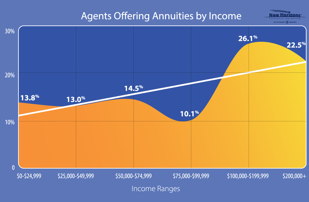 income-annuities