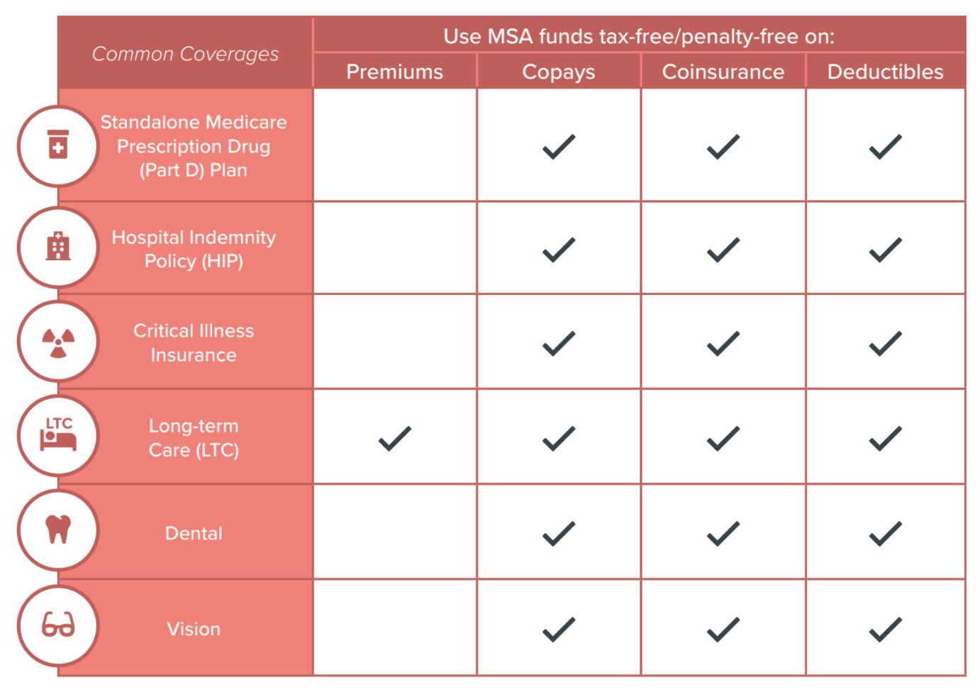 MSA funds for premiums, copays, coinsurance, and deducti